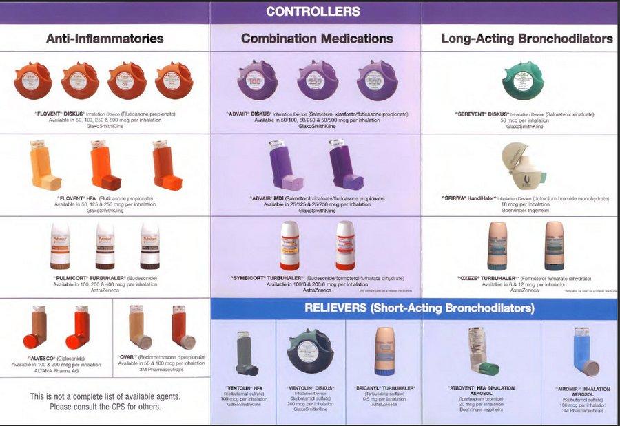 Modern Inhalers for Asthma